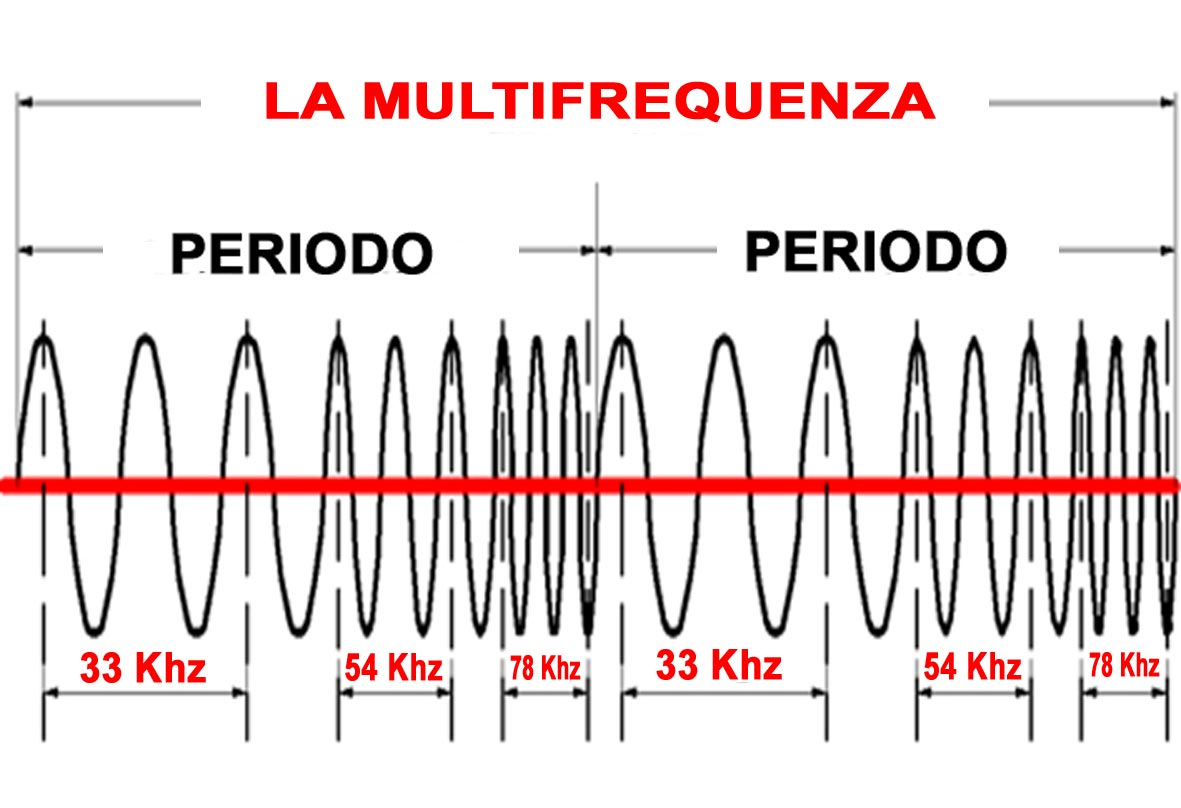 multifrequenza